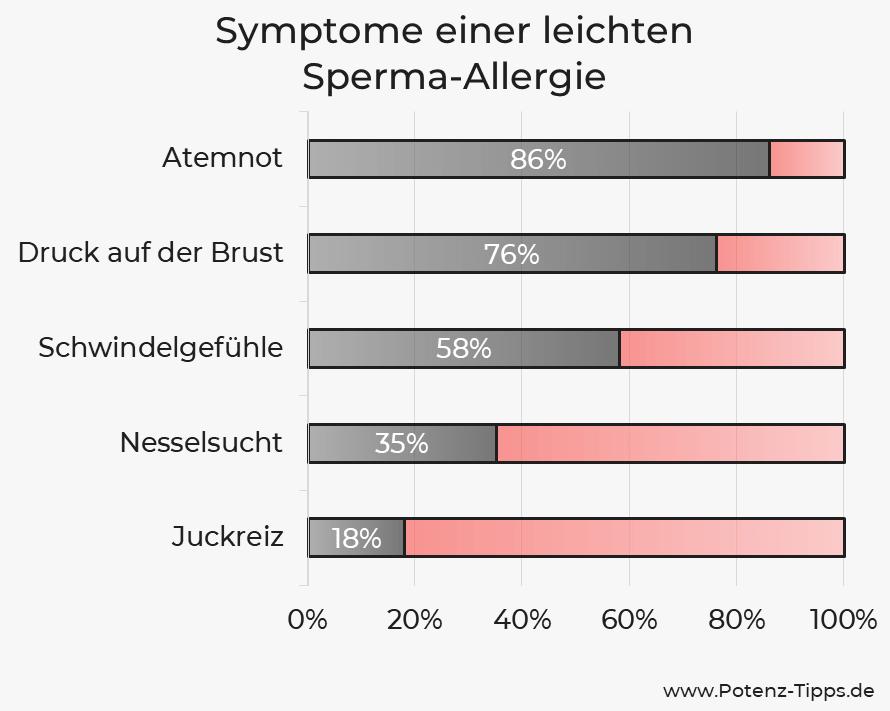 Symptome einer Sperma-Allergie