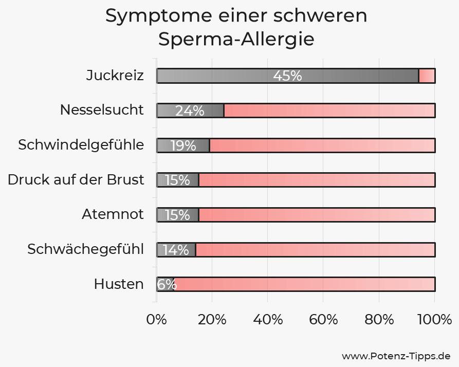Symptome einer schweren Sperma-Allergie